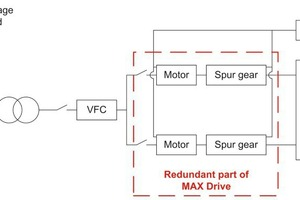 3 Schematic diagram of MAX Drive