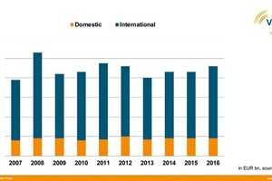"<div class=""bildtext_en"">Turnover of German building material machinery manufacturers 2007–2016 (€ bn)</div>"