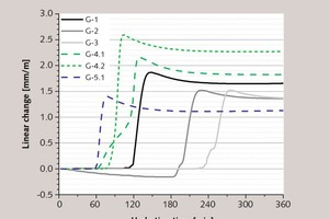 4 Measured linear change during hydration of plaster of Paris with different additives