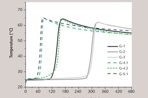 3 Temperature curves for the hydration of plaster of Paris with different additives