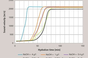 6 Characterization of the setting behaviour of gypsum plaster paste (basis modelling plaster 2, l/s = 0.6) retarded with Retardan-200 P (0.0016 %) based on ultrasonic runtime measurement as a function ofthe amount of NaOH added