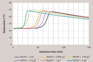 7 Characterization of the hydration progress of the gypsum plaster paste(basis modelling plaster 2, l/s = 0.6) on the basis of temperature measurement as a function of the amount of NaOH added