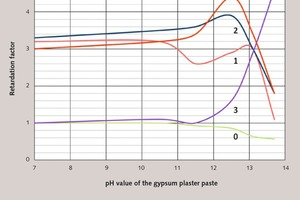 8 Effects of different substances on the start of setting of a hydrating modelling plaster (plaster of Paris) with adjustment of the pH value using NaOH:(the amounts of additives used are relative to the calcium sulphate binder)