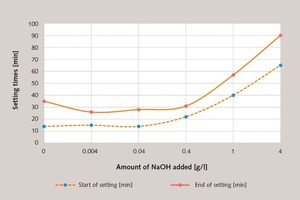 2 Change in the setting behaviour of a gypsum plaster paste retarded with tartaric acid (0.03%) (Basis modelling plaster 2, l/s= 0.6) as a function of the amount of NaOH added