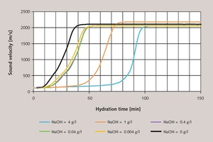 3 Characterization of the setting behaviour of gypsum plaster paste retarded with tartaric acid (0.03 %) (basis modelling plaster 2, l/s = 0.6) based on the ultrasonic runtime as a function of the amount of NaOH added