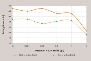 5 Change in the setting behaviour of a gypsum plaster paste (basis modelling plaster 2, l/s = 0.6) retarded with Retardan-200 P (0.0016 %) as a function of the amount of NaOH added