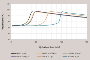 4 Characterization of the hydration progress of gypsum plaster paste retarded with tartaric acid (0.03 %) (basis modelling plaster 2, l/s = 0.6) based on temperature measurement as a function of the amount of NaOH added