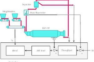3 Mill control loop