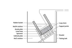 3 Schematic of RCM test
