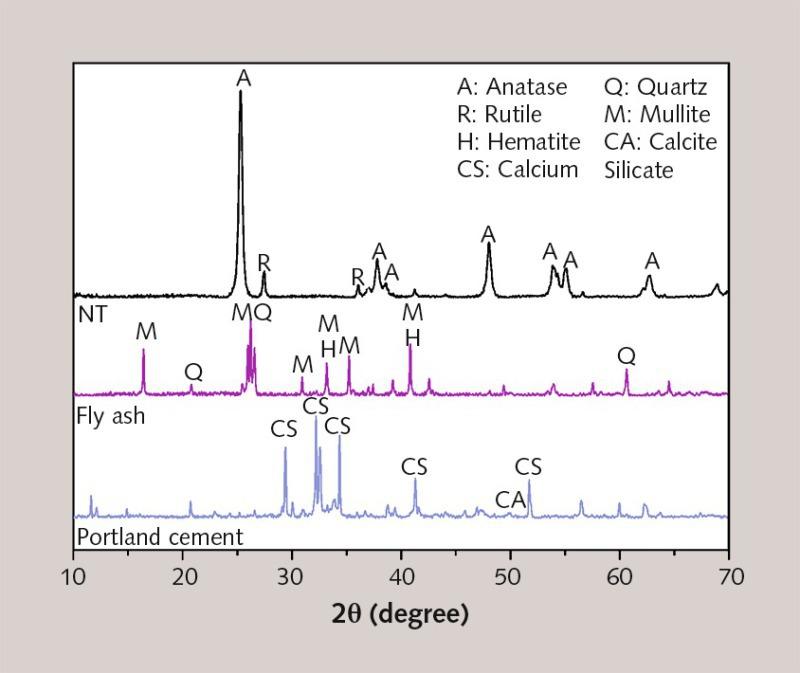Influence of nano-TiO2 on rheological and fresh properties