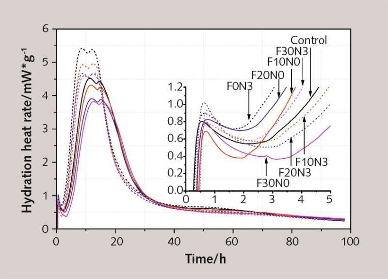 Influence of nano-TiO2 on rheological and fresh properties of fly