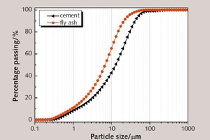 1 Particle size distributions of OPC and FA