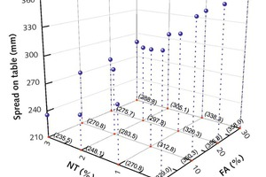 8 Influence of NT and FA on fluidities of cement pastes