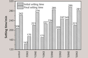 9 Influence of NT and FA on setting time of cement pastes