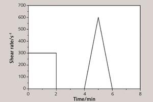 5 Rheological parameter testing protocol