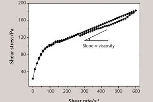 6 Typical hysteresis loop for cement paste and Bingham plastic viscosity calculated using the slope of the down curve