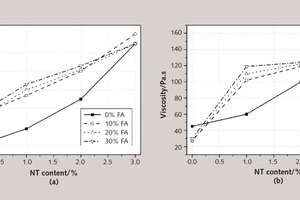 7 Influence of NT on the (a) viscosity and (b) yield stress of pastes