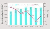 3 China's cement production