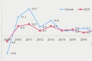 2 GDP and construction growth, calendar adj.