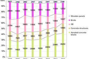 4 Development of the market for wall building materials for erecting partition walls in Ukraine 2008 to 2015 [1000 m²]