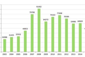 1 The GB market in the Ukraine 2003– 2015 [in 1000 m²]