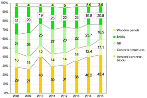 5 Development of the market for wall building materials for erecting partition walls in Ukraine 2008 to 2015 [%]