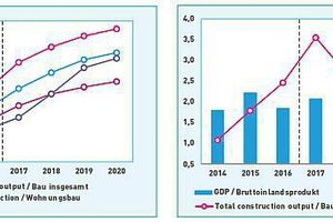 1 GDP and total construction output from 2014 to 2020 (year to year change in %) | 2 Total construction output by sector from 2014 to 2020  (Index 2014 = 100)