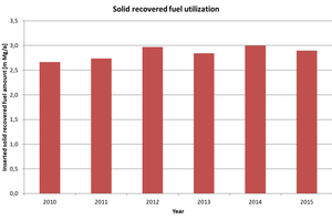 1 Development of the co-incinerated solid recovered fuel amounts
