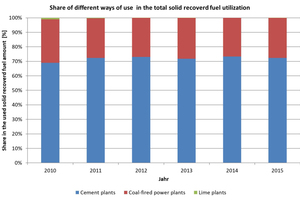 2 Share of the different ways of utilization of the solid recovered fuel