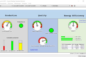 1 The Wedge dashboard: A traffic light system assists plant operators directly at their worksite, and all relevant tools and data sources for process engineers are organized in an overview