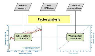 Possible applications of factor analysis for evaluating extensive series of diffractograms