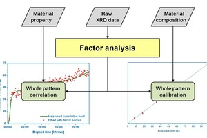 1 Possible applications of factor analysis for evaluating extensive series of diffractograms