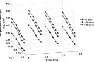 21 Variation between 7-, 28- and 90-day compressive strength of fiber-based samples for different water-to-cement ratios and fiber percentages