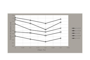 13 Depth-of-abrasion variation of fiber-based samples for different water-to-cement ratios