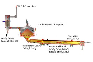 7 Sulphur and chlorine loops in a rotary lime kiln with shaft preheater