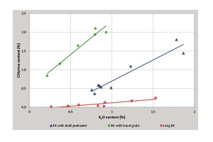 12 Typical relationship between chloride and potassium contents in the LKD of different types of rotary kilns