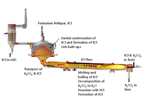 11 Potassium chloride loop in a lime rotary kiln with shaft preheater