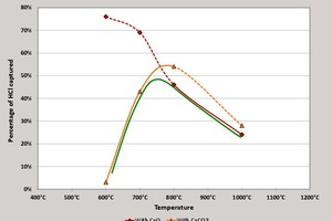 6 HCl capture by CaO or CaCO<sub>3</sub> at different temperatures according to [7]