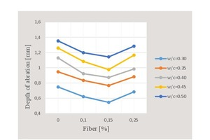 16 Fluctuation curve of abrasion depth with respect to water/cement ratio and percent fiber content