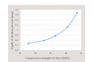 17 Variation curve with respect to compressive strength