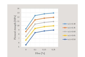 13 Variation curve of flexural strength with respect to water/cement ratio and percent fiber content