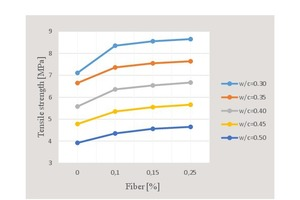 10 Fluctuation curve of tensile strength with respect to water/cement ratio and percent fiber content