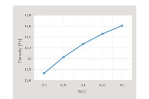 22 Fluctuation curve of concrete porosity with respect to water/cement ratio (non-fibrous specimens)