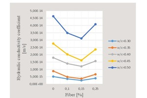 21 Variation curve of hydraulic conductivity coefficient with respect to water/cement ratio and percent fiber content