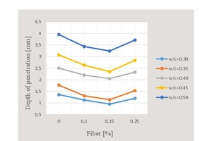 20 Fluctuation curve of penetration depth with respect to water/cement ratio and percent fiber content