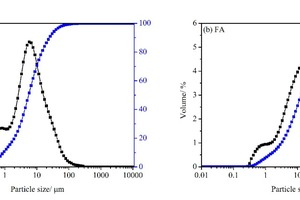 """<div class=""""bildtext_en"""">1 Particle size distribution of PC and FA</div>"""