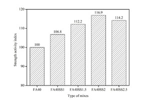 """<div class=""""bildtext_en"""">5 Strength activity index of CHVFA mortars mixed with SS</div>"""