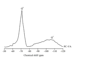 """<div class=""""bildtext_en"""">9 Solid-state <sup>29</sup>Si MAS NMR spectra of raw materials</div>"""