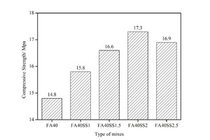 """<div class=""""bildtext_en"""">4 Compressive strength of CHVFA mortars mixed with SS</div>"""