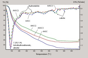 5 Thermogravimetric analyses (TGA and DTG) of 28-day cured AASC1-AASC3 pastes
